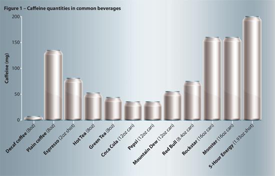 Caffeine quantities in beverages