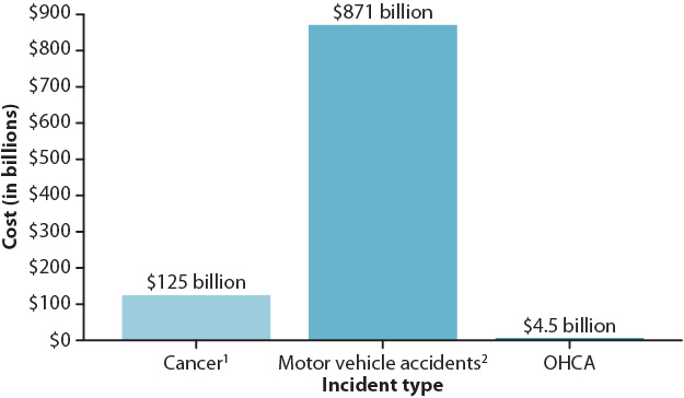 The Cost of Prehospital Cardiac Arrest Care