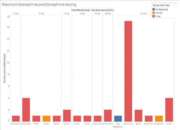 Figure 4: Data organized by the maximum epinephrine administered, and what dose amount and interval were used for each maximum