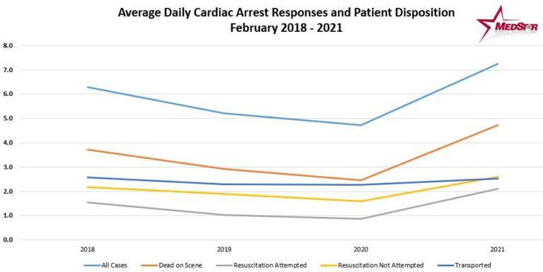 MedStar (TX) Finds Concerning Trends in Cardiac Arrest Response Volume