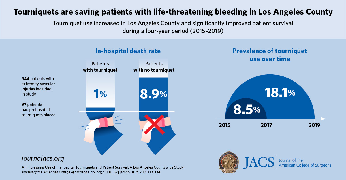 The rise of prehospital tourniquet use has improved injured patients' survival and decreased the need for blood transfusions.