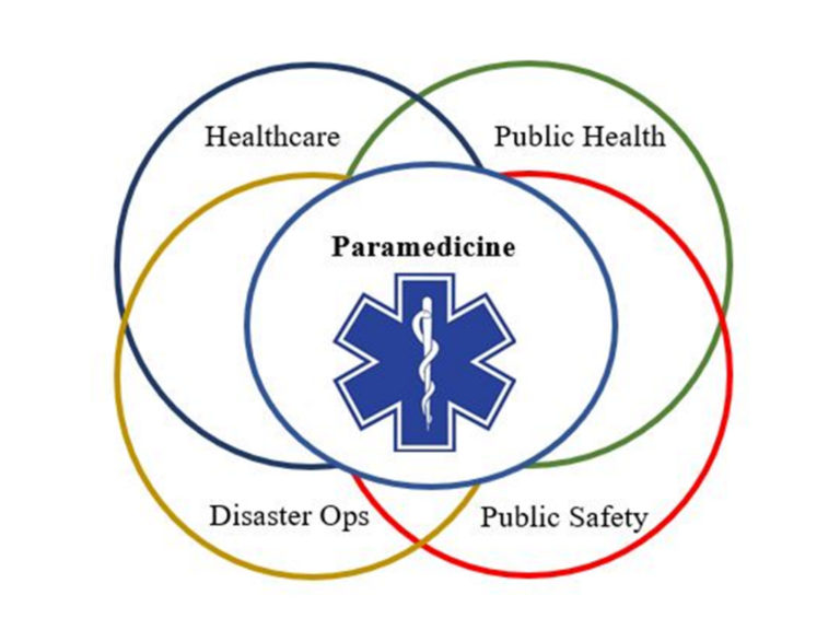 Personal Protective Equipment for Emergency Medical Services; Research and System Needs